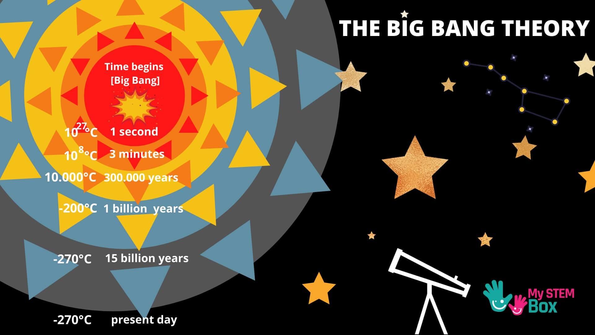 The Big Bang Theory for Kids