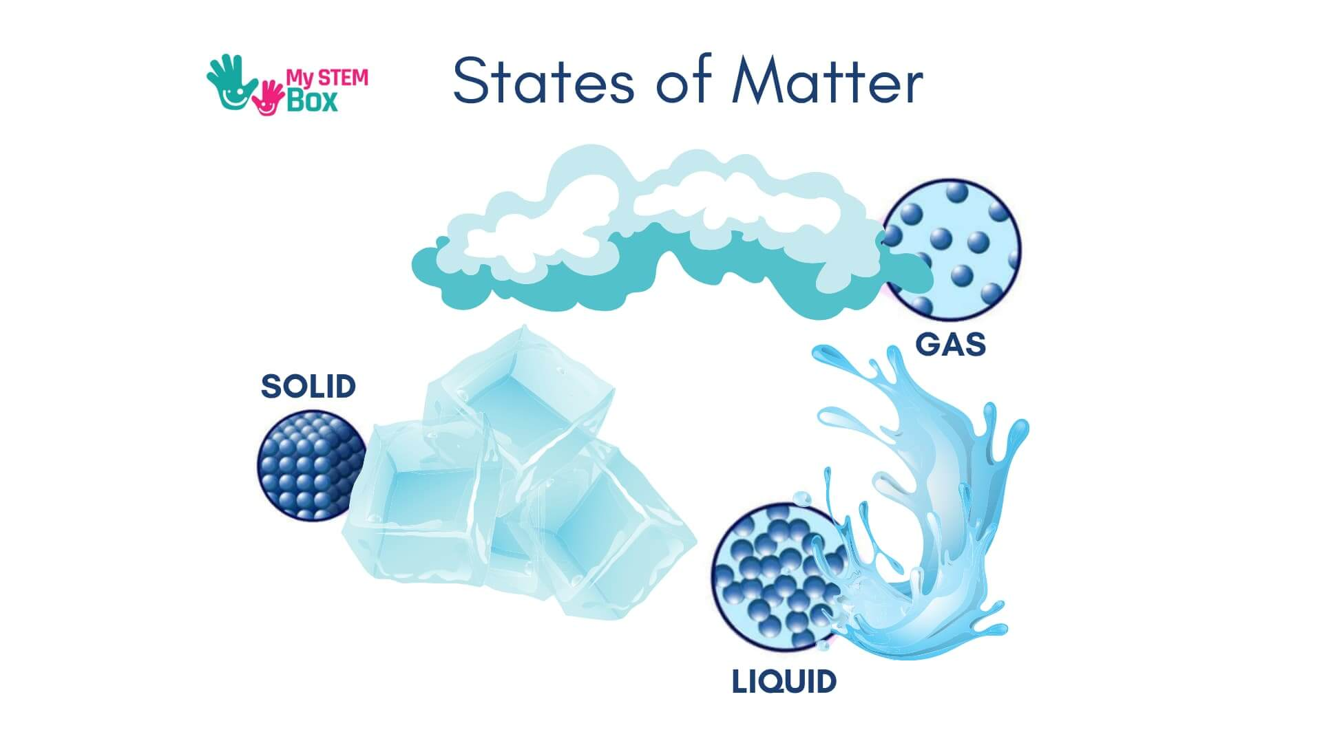 What is condensation for kids - states of matter