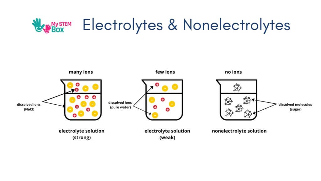 Does Salt Water Conduct Electricity (2)